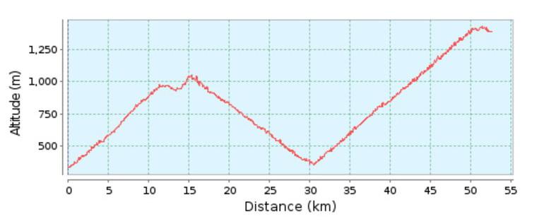 Höhenprofil der heutigen Route